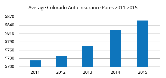 Colorado average car insurance rates
