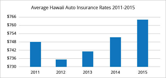 Hawaii average car insurance rates