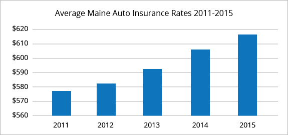 Best Car Insurance Rates In Maine Quotewizard