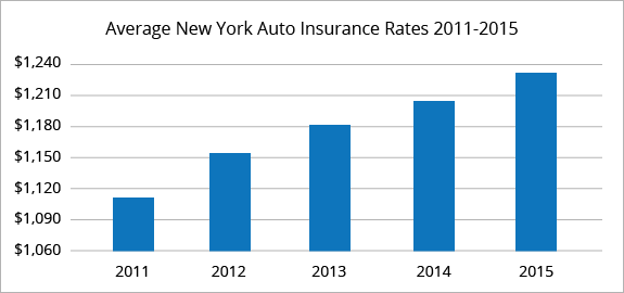 New York average car insurance rates