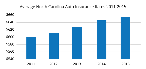 North Carolina average car insurance rates