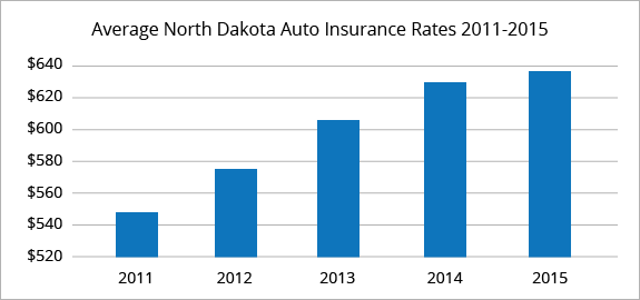 North Dakota average car insurance rates
