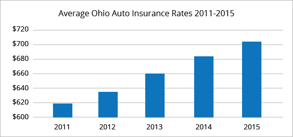 Best Auto Insurance Rates In Columbus Oh Quotewizard