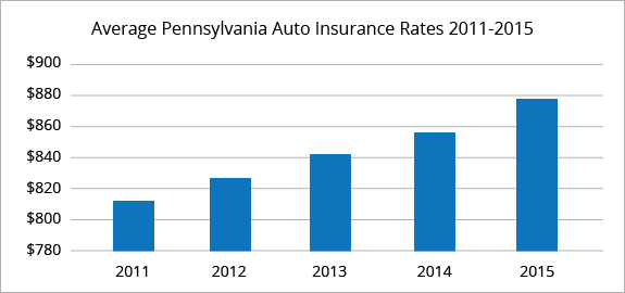 Pennsylvania average car insurance rates