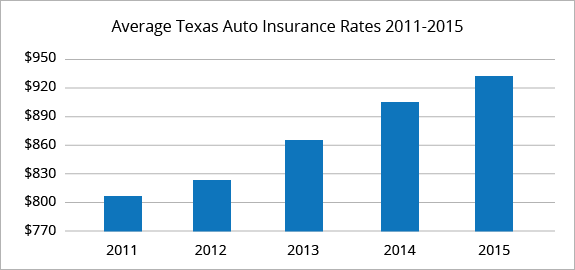 Texas average car insurance rates