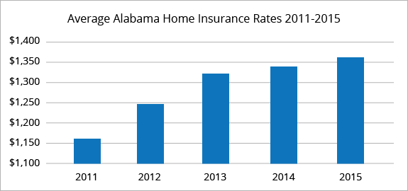 Alabama average homeowners insurance rates