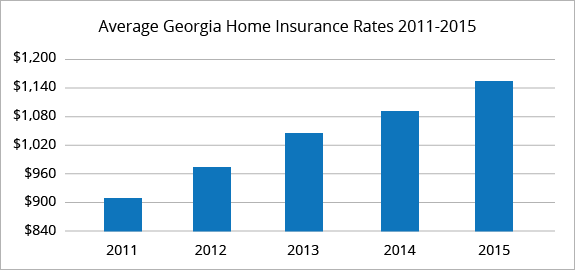 Atlanta Homeowners Insurance