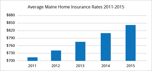 Maine average homeowners insurance rates