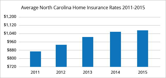 North Carolina average homeowners insurance rates