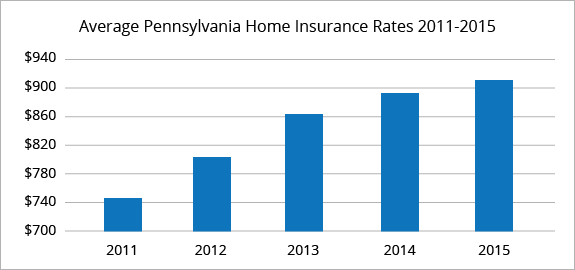 Pennsylvania average homeowners insurance rates