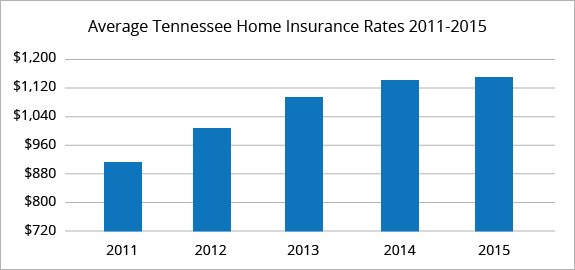 Tennessee average homeowners insurance rates