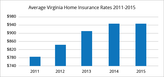 Virginia average homeowners insurance rates
