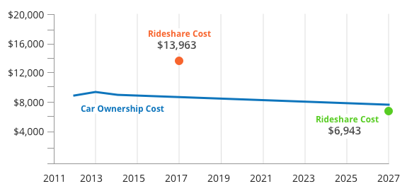 Graph showing rideshare costs will be less than car ownership cost