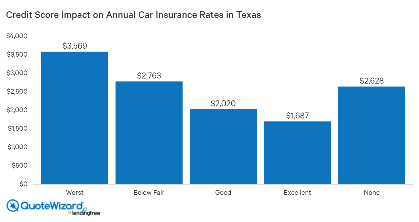 Car insurance rates by credit score