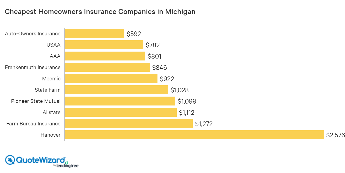 michigan-average-cost-of-home-insurance-by-company