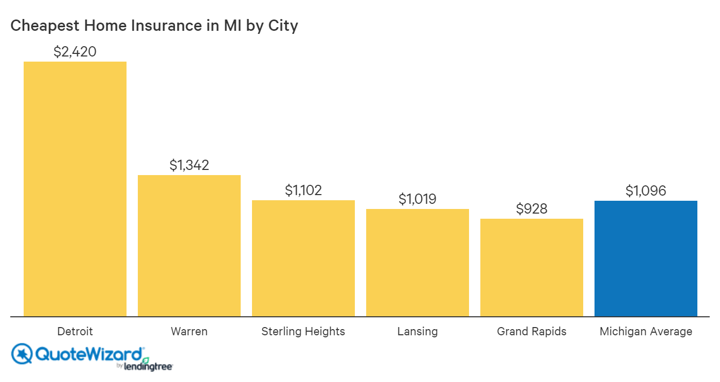 michigan-average-cost-of-home-insurance-in-michigan-by-city
