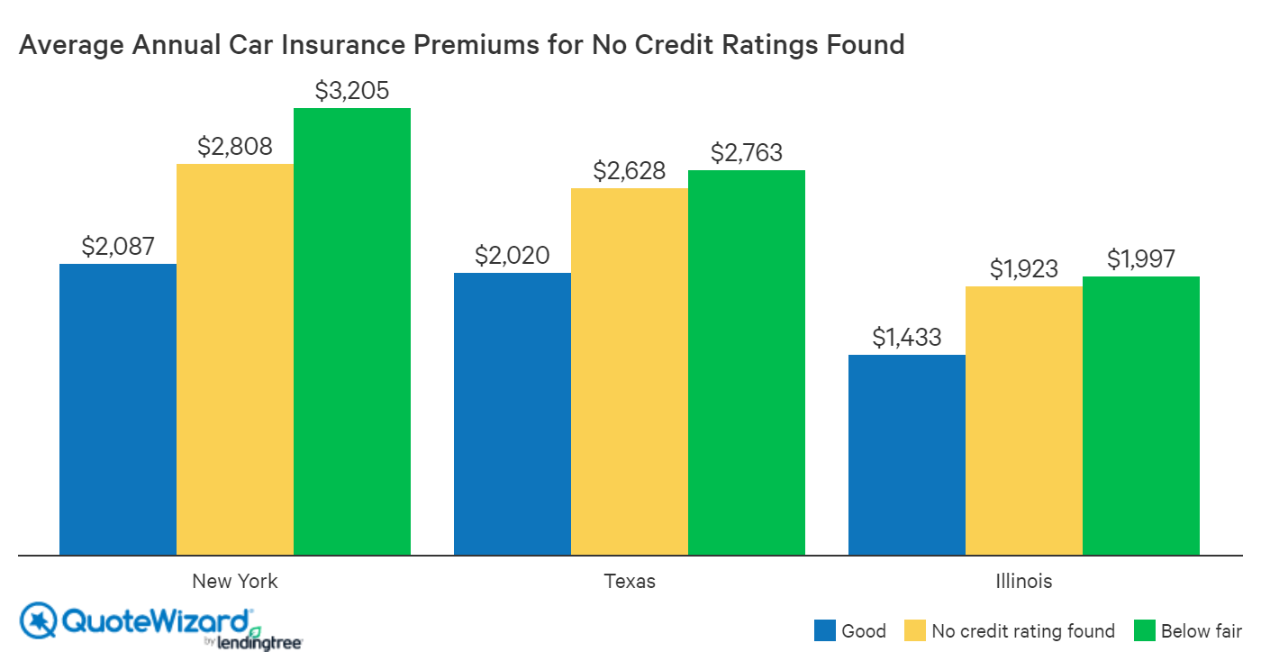 car insurance premiums for no credit