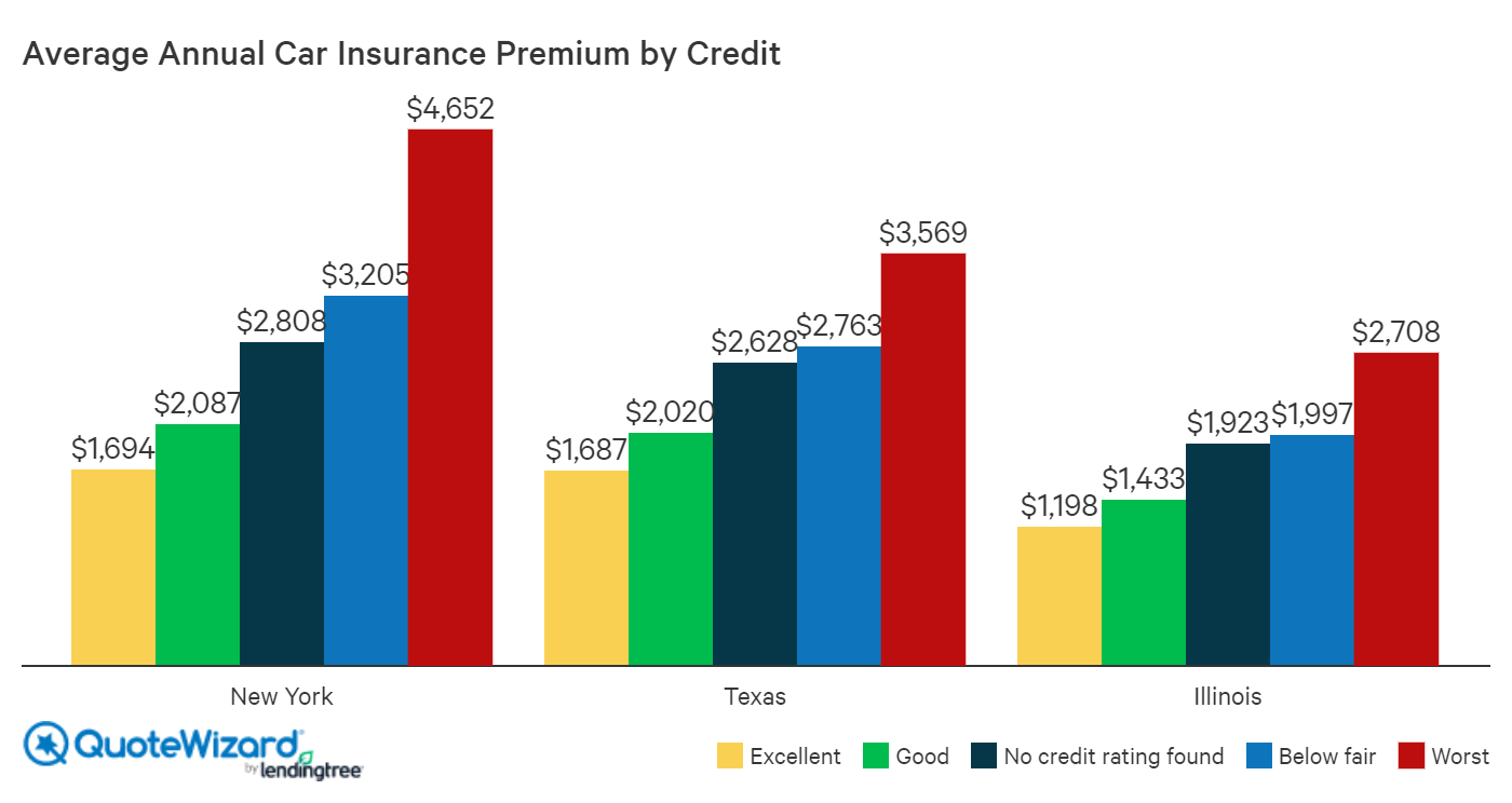 car insurance premiums by credit score