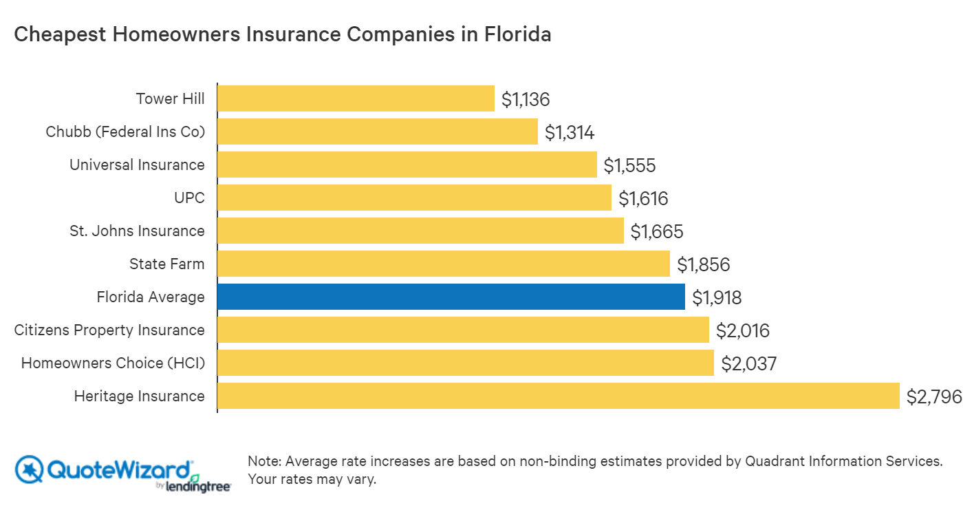 Best Florida Home Insurance Rates Quotewizard