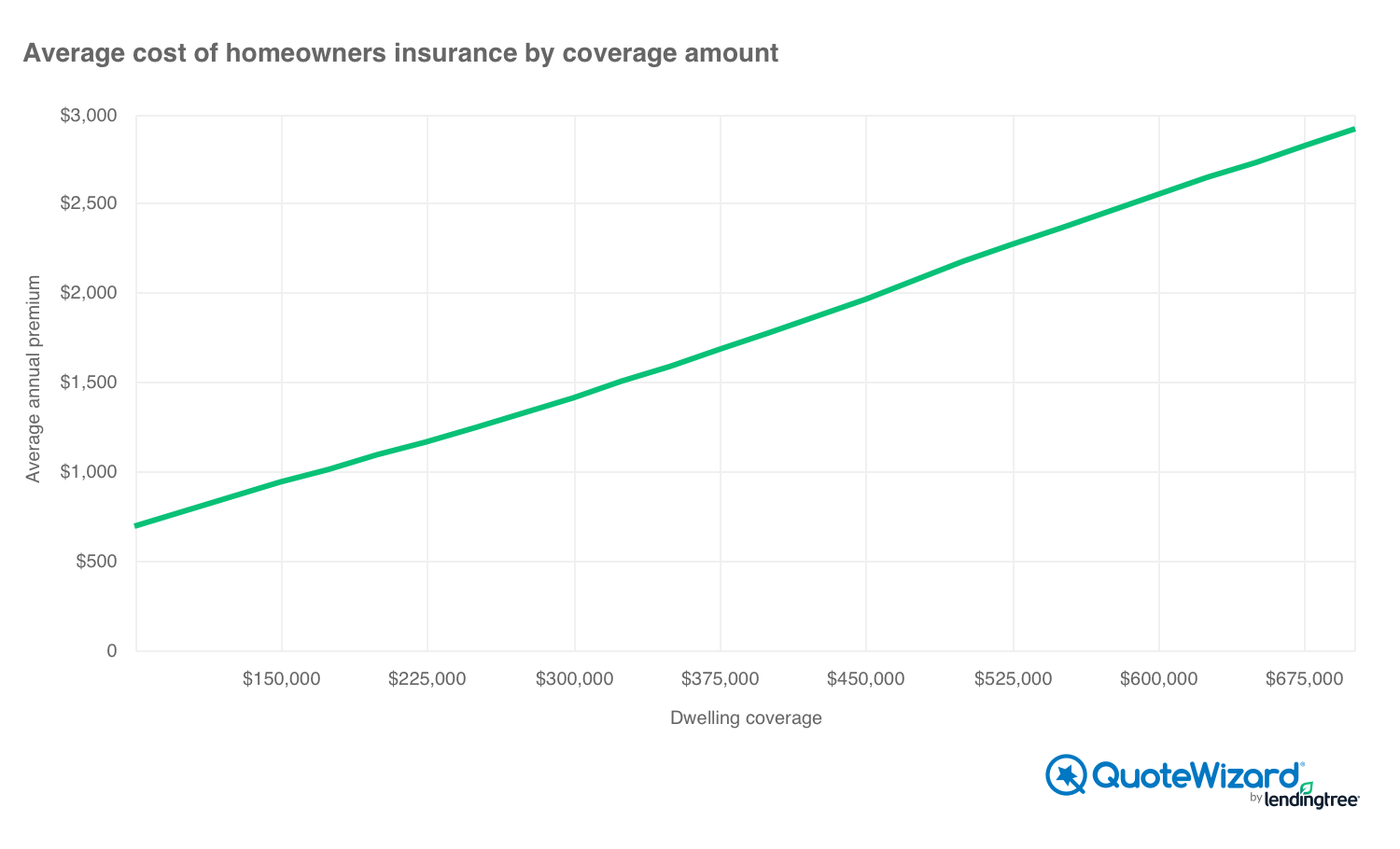 average cost of homeowners insurance by dwelling coverage