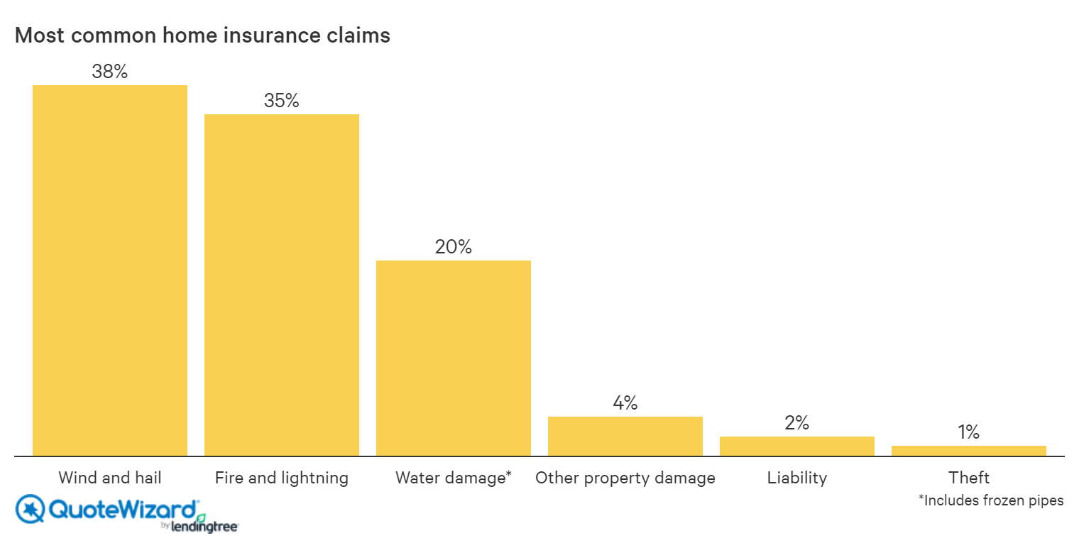 most common home insurance losses