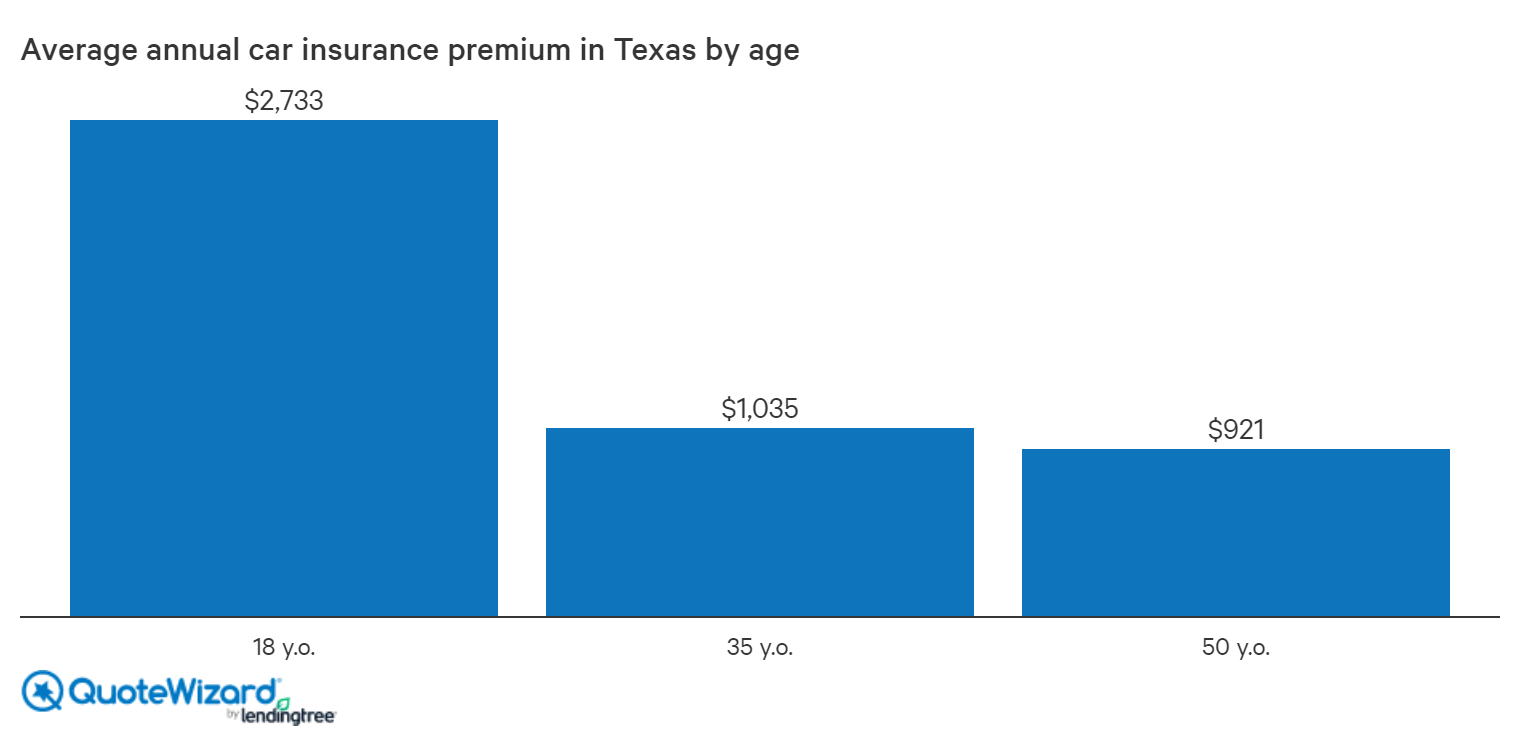 average rates in texas by age