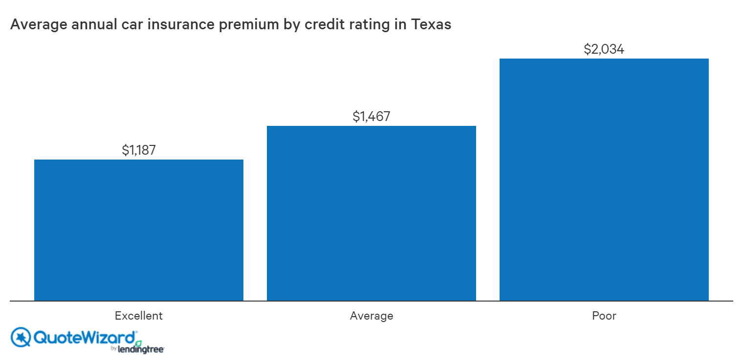 average rates in texas by credit score