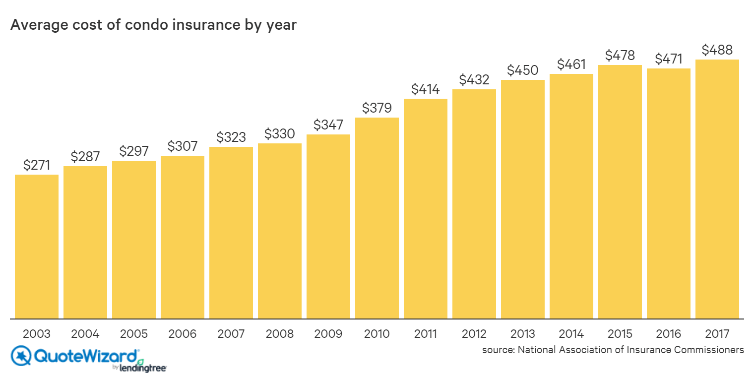 average cost of condo insurance by year 2003-2017