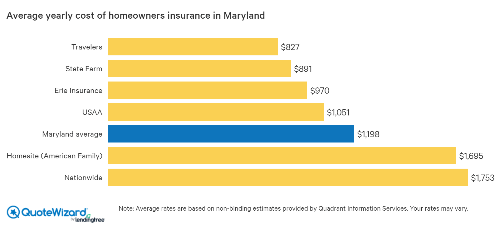 Best Home Insurance Rates In Maryland Quotewizard