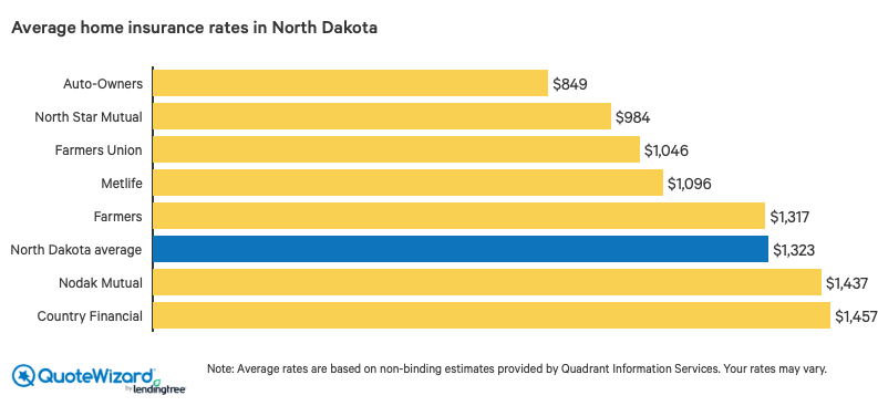 north dakota average home insurance rates