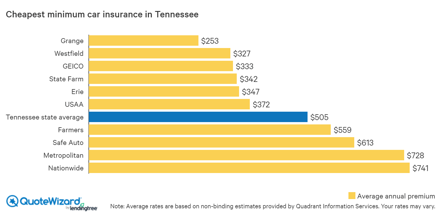 cheapest minimum car insurance in tennessee