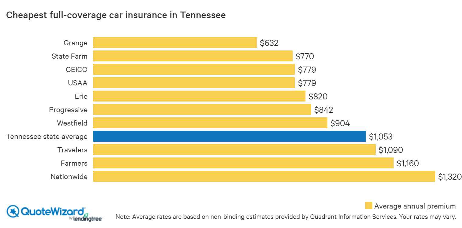 cheapest full-coverage car insurance in tennessee
