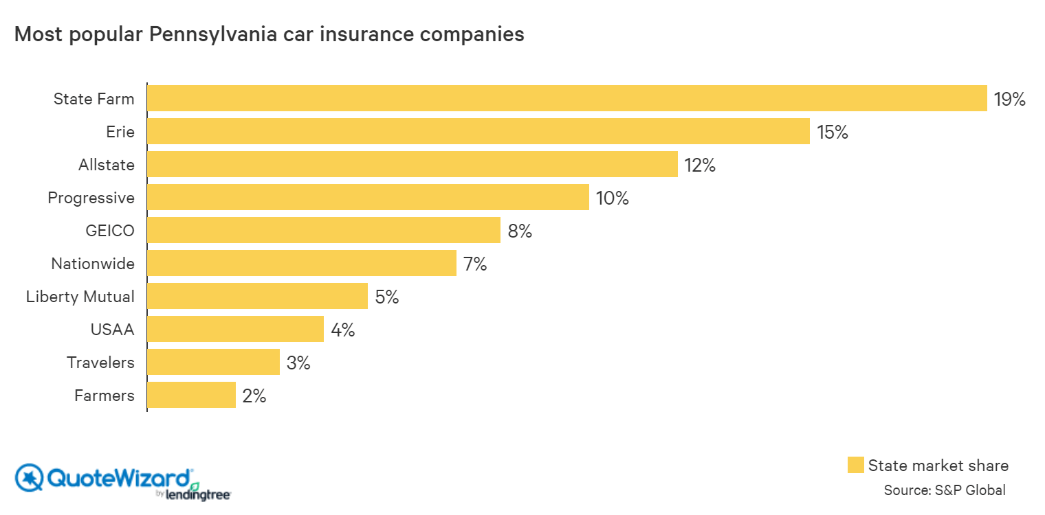 most popular pennsylvania car insurance companies