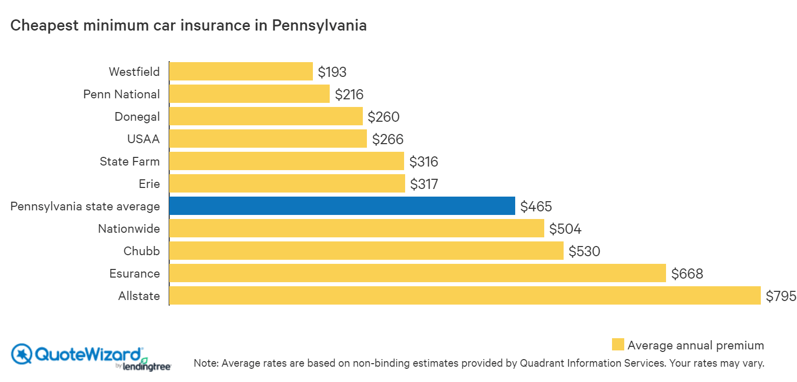 cheapest minimum car insurance in pennsylvania
