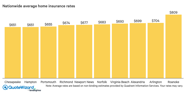 nationwide home insurance rates in virginia