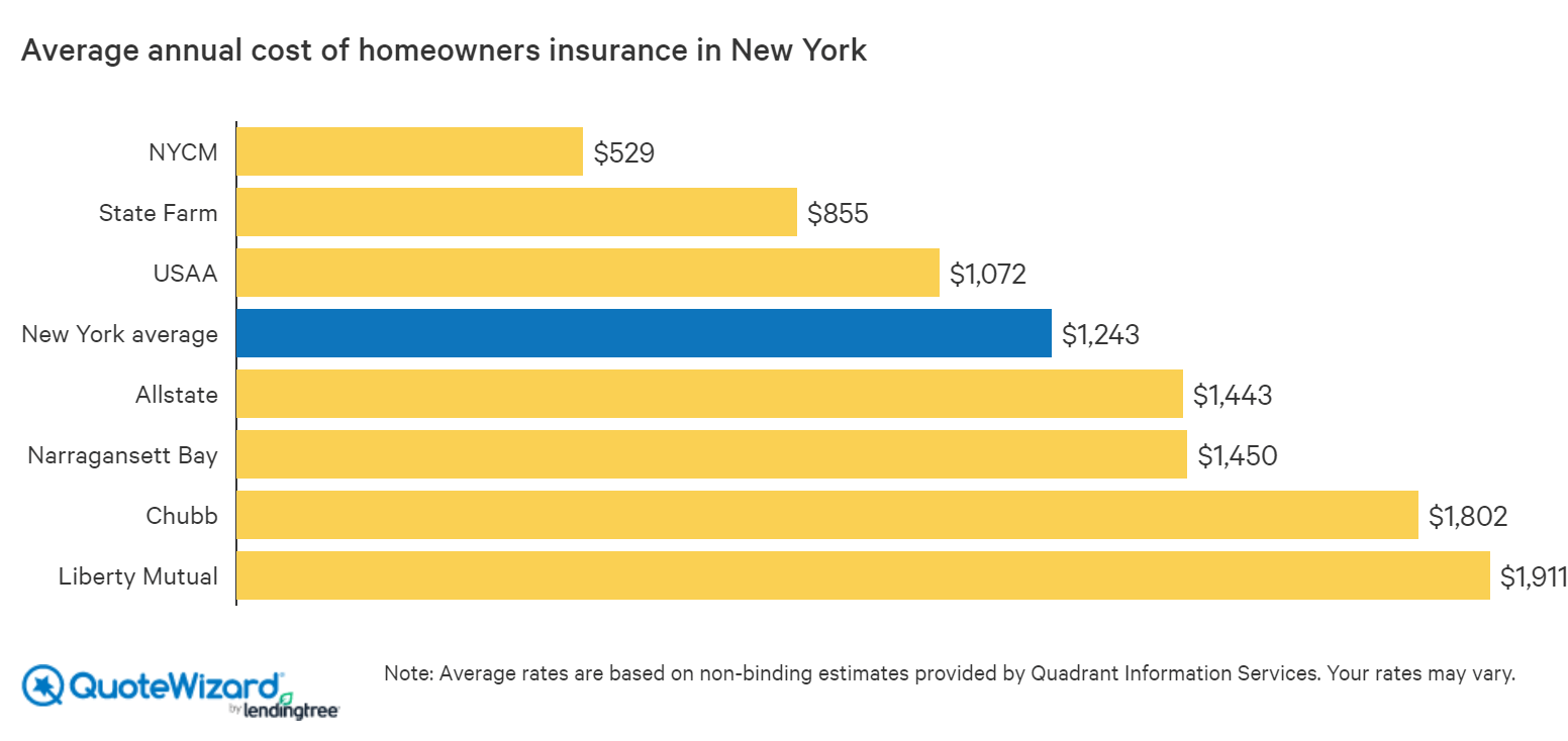 average cost of homeowners in new york