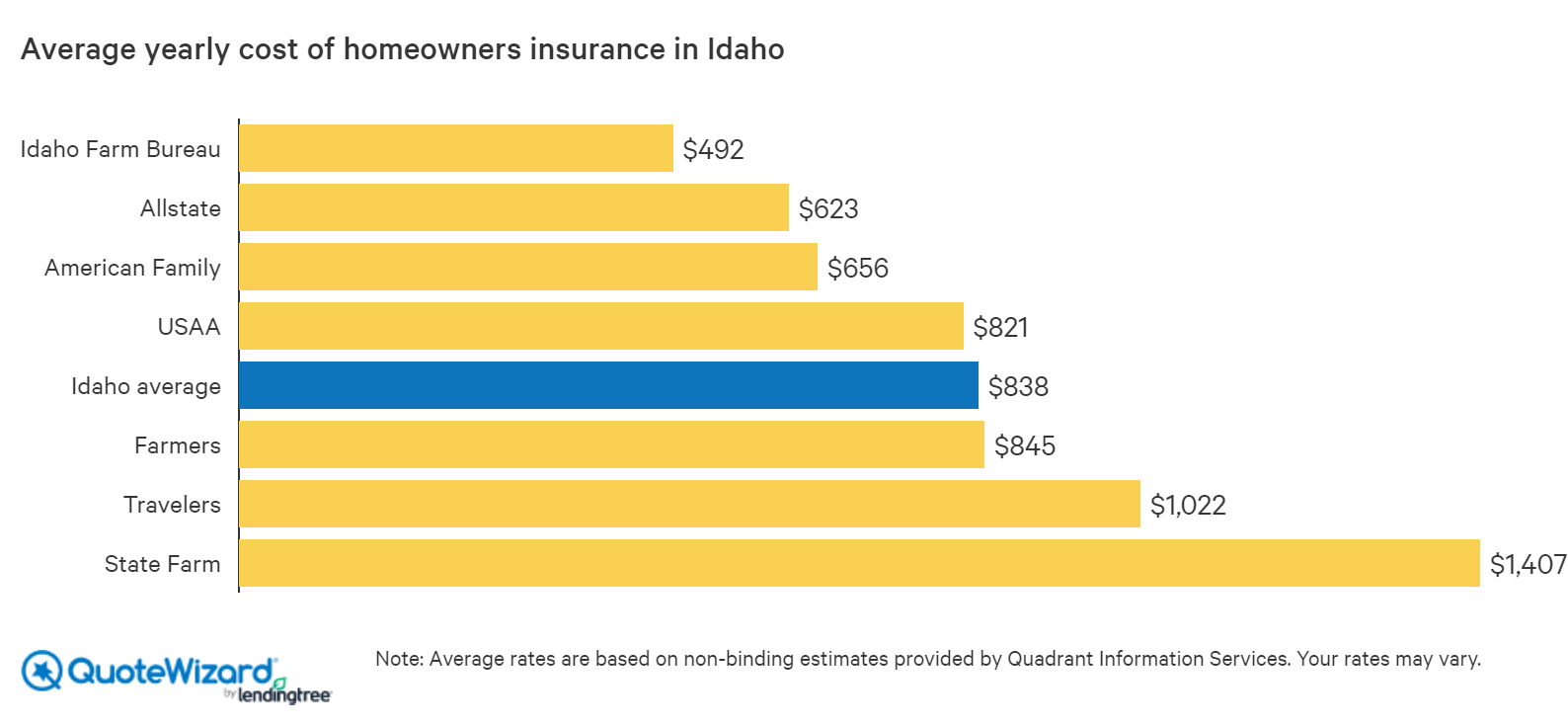 average cost of homeowners insurance in idaho by company
