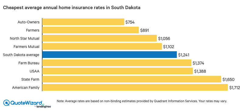 Best Home Insurance Companies in South Dakota | QuoteWizard