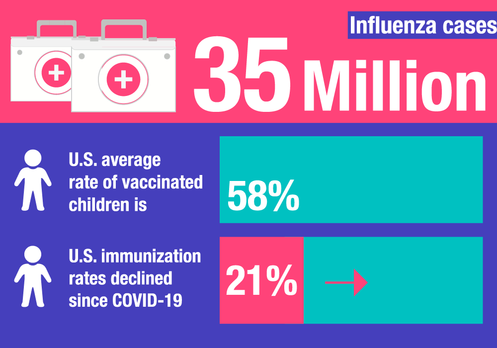 child vaccination rates