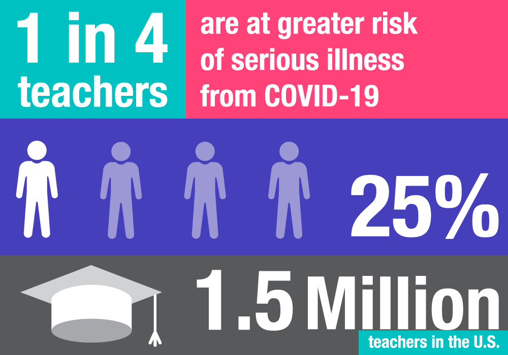 teachers at risk of covid-19