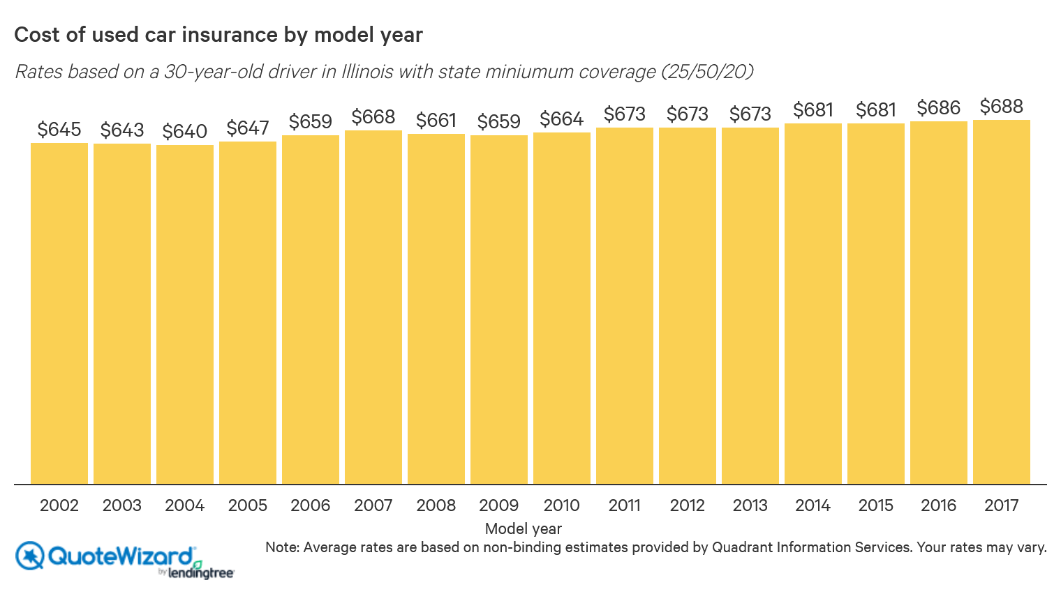 car insurance rates by model year