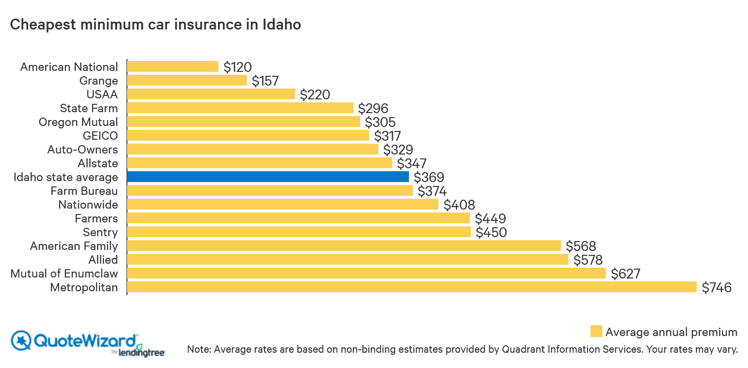cheapest minimum car insurance in Idaho