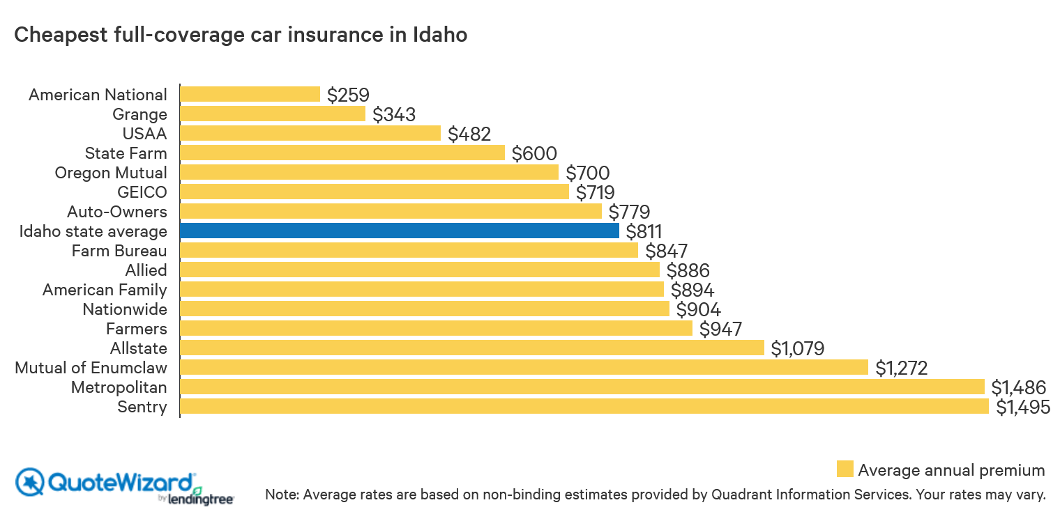 cheapest full-coverage car insurance in Idaho